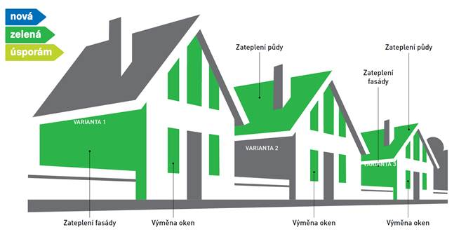 Dotace na rekonstrukci domu